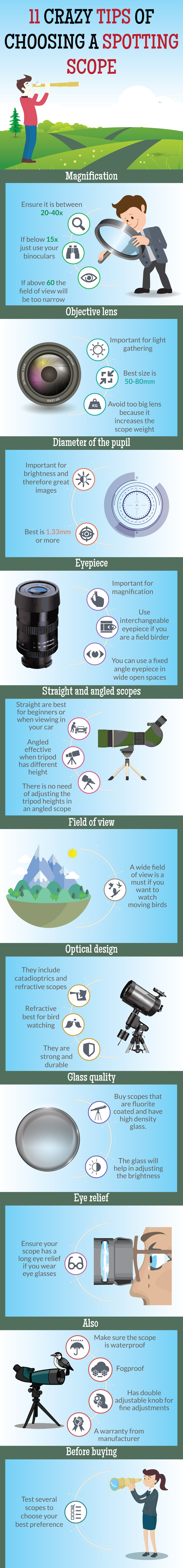 Spotting Scope - Infographic